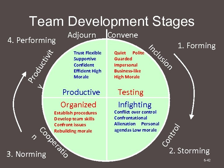 Team Development Stages Testing Infighting Conflict over control Confrontational Alienation Personal agendas Low morale
