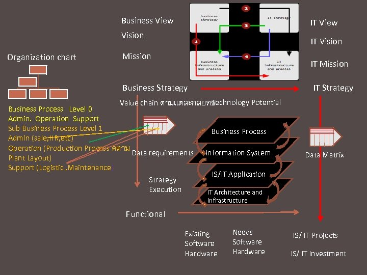 Business View IT View Vision Organization chart IT Vision Mission IT Strategy Business Strategy