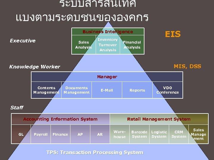 ระบบสารสนเทศ แบงตามระดบชนขององคกร Business Intelligence Executive Inventory Turnover Analysis Sales Analysis EIS Financial Analysis MIS,