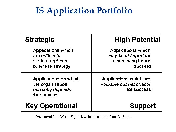 IS Application Portfolio Strategic Applications which are critical to sustaining future business strategy Applications