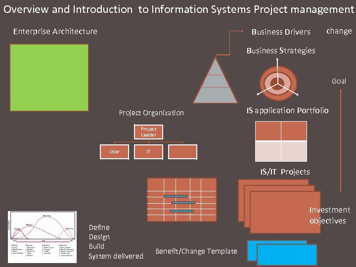 Overview and Introduction to Information Systems Project management Enterprise Architecture Business Drivers change Business