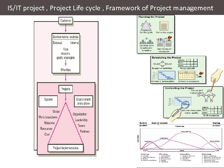 IS/IT project , Project Life cycle , Framework of Project management