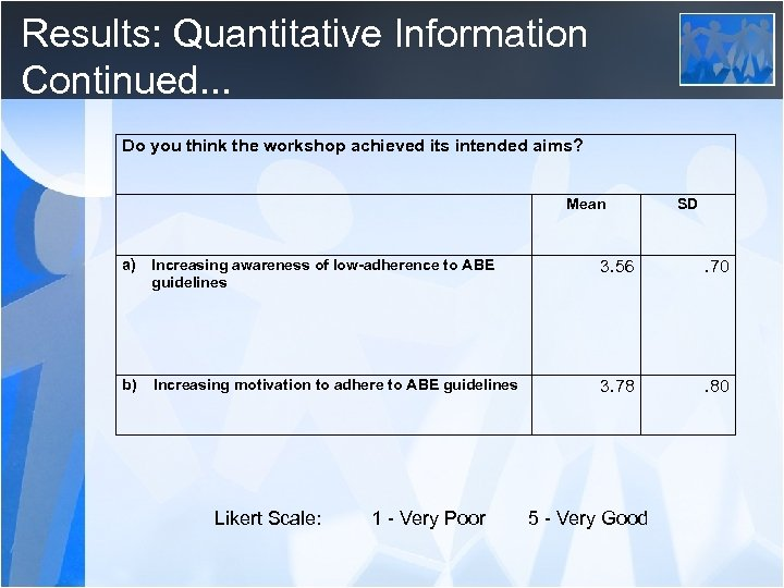 Results: Quantitative Information Continued. . . Do you think the workshop achieved its intended