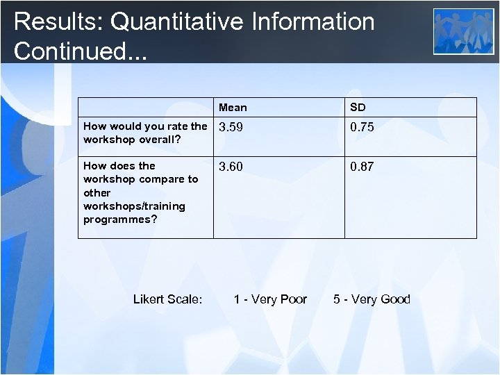 Results: Quantitative Information Continued. . . Mean SD How would you rate the 3.