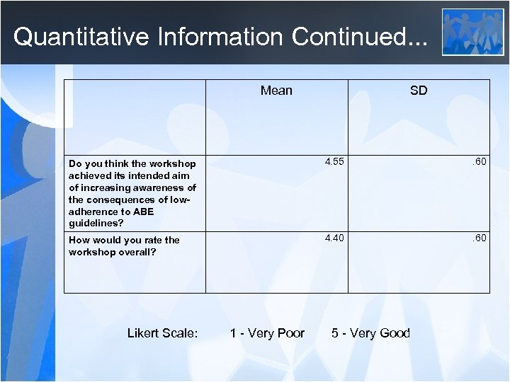 Quantitative Information Continued. . . Mean SD Do you think the workshop achieved its