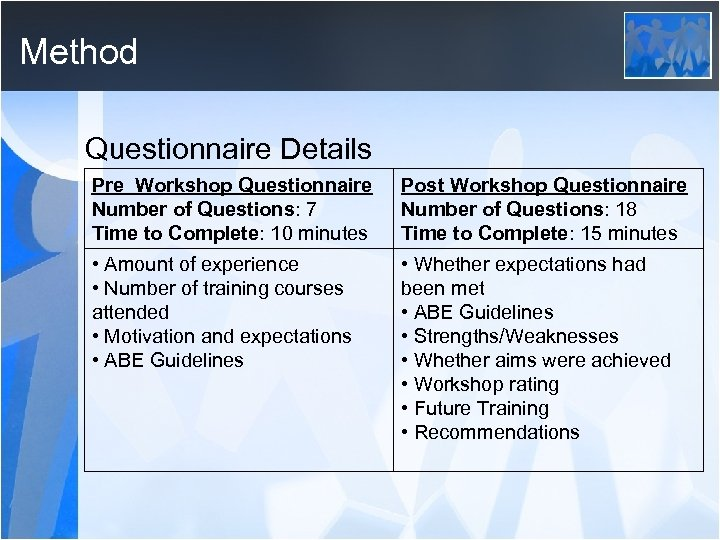 Method Questionnaire Details Pre Workshop Questionnaire Number of Questions: 7 Time to Complete: 10