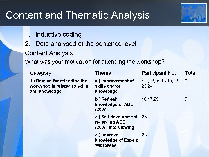 Content and Thematic Analysis 1. Inductive coding 2. Data analysed at the sentence level