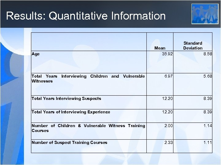 Results: Quantitative Information Age Total Years Interviewing Children and Vulnerable Witnesses Mean 35. 92