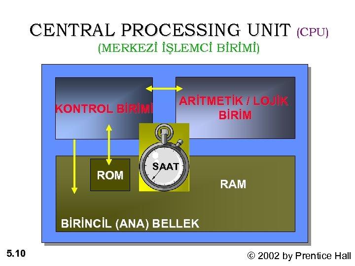 CENTRAL PROCESSING UNIT (CPU) (MERKEZİ İŞLEMCİ BİRİMİ) KONTROL BİRİMİ ROM ARİTMETİK / LOJİK BİRİM