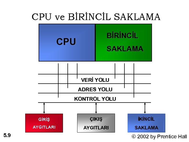 CPU ve BİRİNCİL SAKLAMA BİRİNCİL CPU SAKLAMA VERİ YOLU ADRES YOLU KONTROL YOLU GİRİŞ
