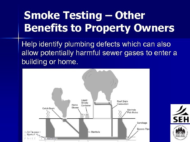 Smoke Testing – Other Benefits to Property Owners Help identify plumbing defects which can