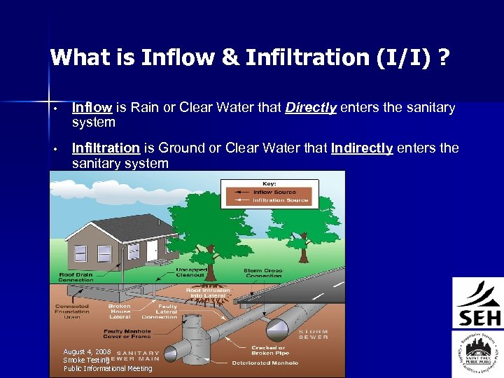What is Inflow & Infiltration (I/I) ? • Inflow is Rain or Clear Water
