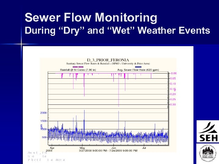 """Sewer Flow Monitoring During """"Dry"""" and """"Wet"""" Weather Events August 4, 2008 Smoke Testing"""