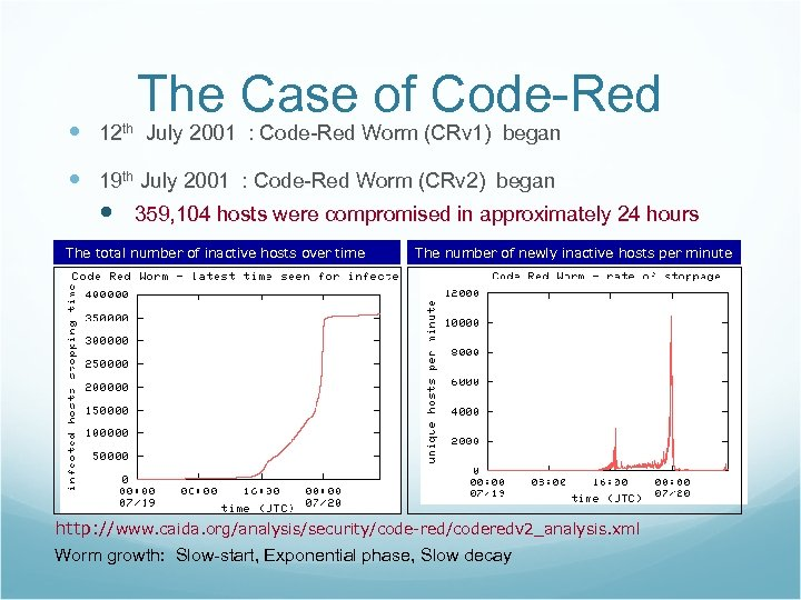 The Case of Code-Red 12 th July 2001 : Code-Red Worm (CRv 1) began