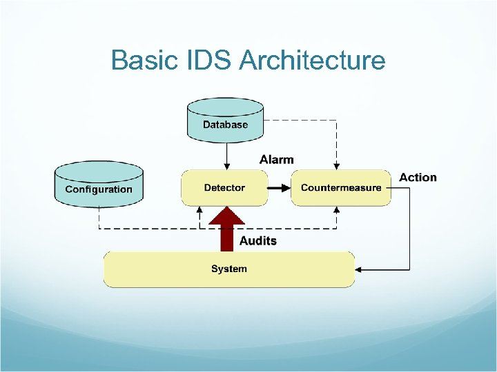 Basic IDS Architecture