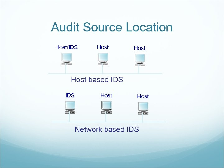 Audit Source Location Host/IDS Host based IDS Host Network based IDS
