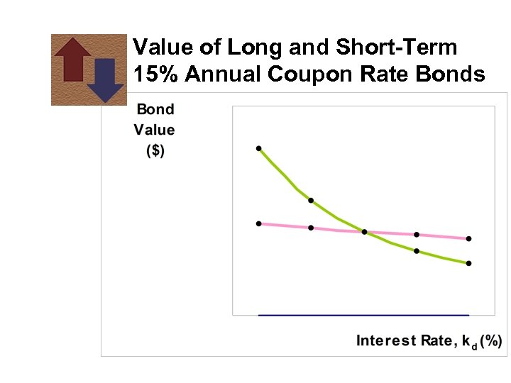 Value of Long and Short-Term 15% Annual Coupon Rate Bonds