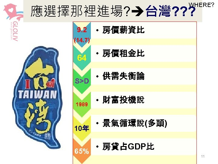 WHERE? 應選擇那裡進場? 台灣? ? ? 9. 2 • 房價薪資比 (14. 7) 64 S>D 1989