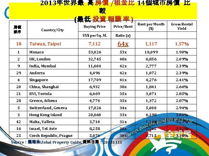 2013年世界最 高 房價 /租金比 14個城市房價 比 較 (最低 投資 報酬 率 ) Rent