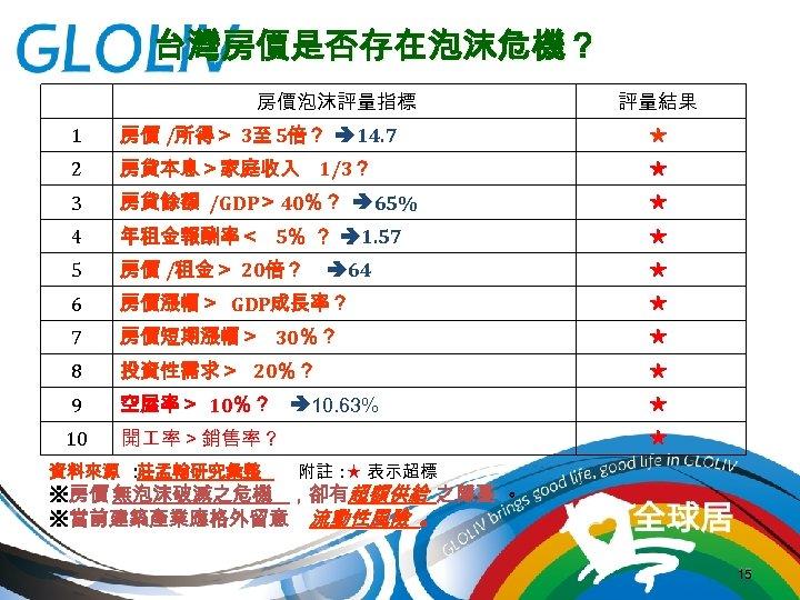 台灣房價是否存在泡沫危機?   房價泡沫評量指標 評量結果 1 房價 /所得> 3至 5倍? 14. 7 ★ 2 房貸本息>家庭收入