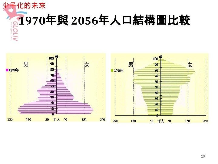 少子化的未來 1970年與 2056年人口結構圖比較 20