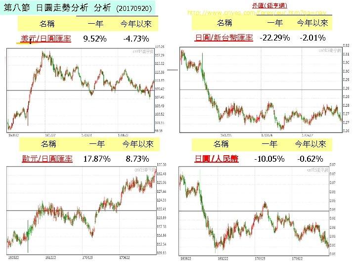 第八節 日圓走勢分析 分析 (20170920) 名稱 一年 今年以來 美元/日圓匯率 9. 52% -4. 73% 名稱 一年