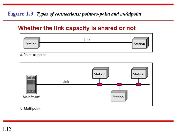 Figure 1. 3 Types of connections: point-to-point and multipoint Whether the link capacity is