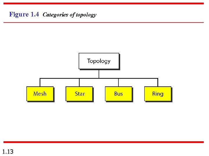 Figure 1. 4 Categories of topology 1. 13