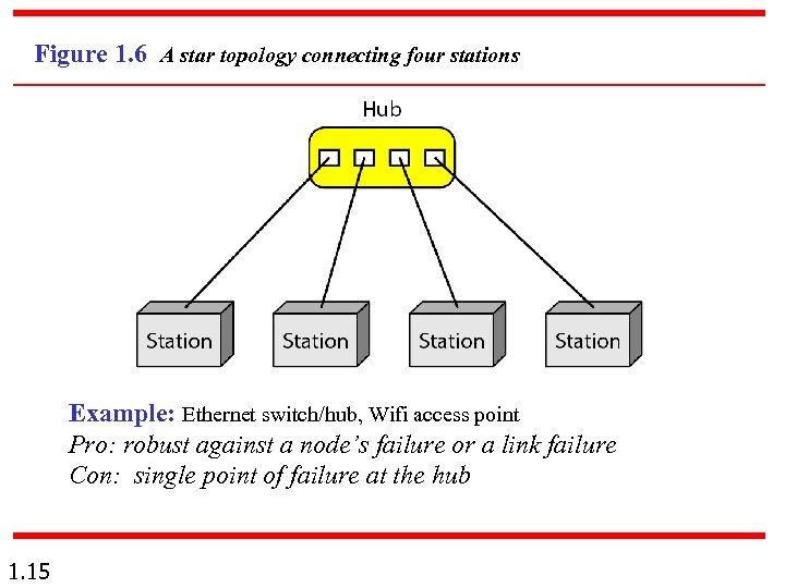 Figure 1. 6 A star topology connecting four stations Example: Ethernet switch/hub, Wifi access