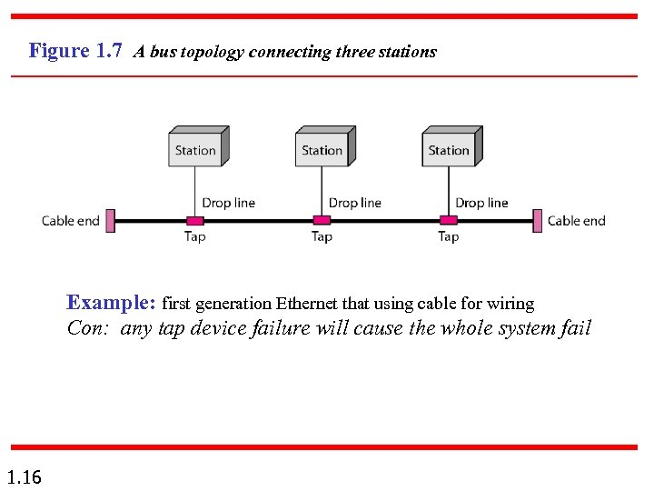 Figure 1. 7 A bus topology connecting three stations Example: first generation Ethernet that