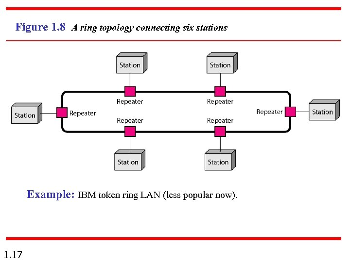 Figure 1. 8 A ring topology connecting six stations Example: IBM token ring LAN