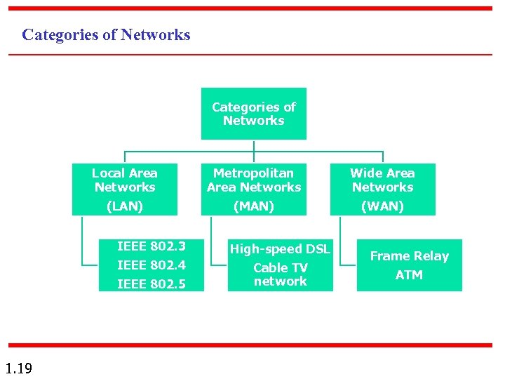 Categories of Networks Local Area Networks (LAN) Metropolitan Area Networks (MAN) IEEE 802. 3