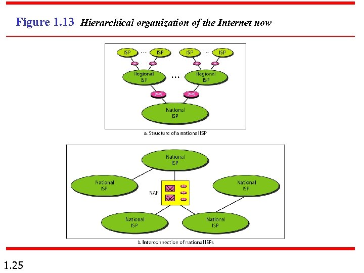 Figure 1. 13 Hierarchical organization of the Internet now 1. 25
