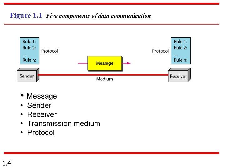 Figure 1. 1 Five components of data communication • Message • • 1. 4