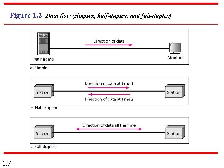 Figure 1. 2 Data flow (simplex, half-duplex, and full-duplex) 1. 7