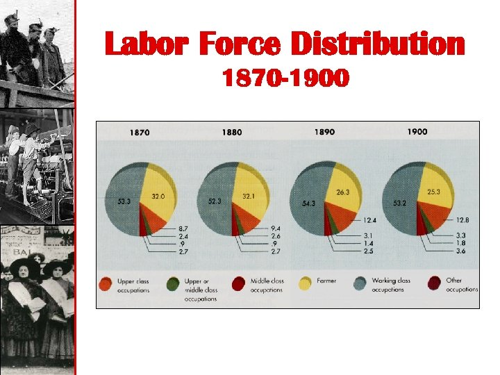 Labor Force Distribution 1870 -1900