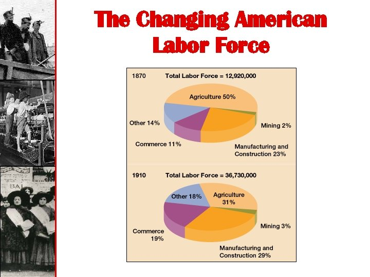 The Changing American Labor Force