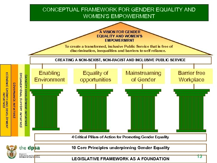 CONCEPTUAL FRAMEWORK FOR GENDER EQUALITY AND WOMEN'S EMPOWERMENT A VISION FOR GENDER EQUALITY AND