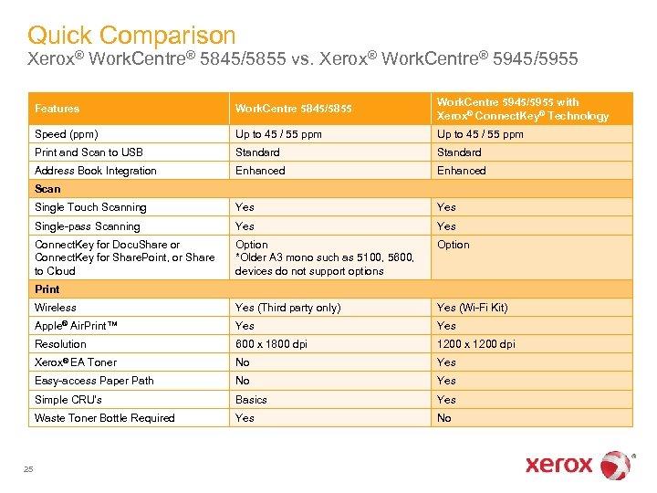 Work Centre Xerox 5945 5955 Multifunction Printer 1