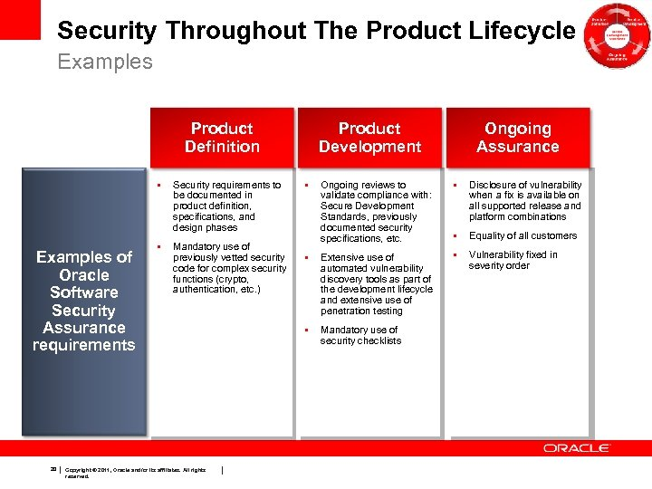 Security Throughout The Product Lifecycle Examples Product Definition • Examples of Oracle Software Security