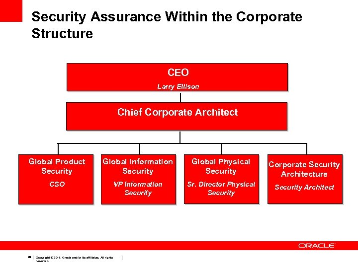 Security Assurance Within the Corporate Structure CEO Larry Ellison Chief Corporate Architect Global Product