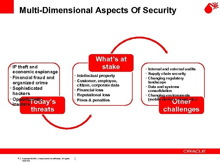 Multi-Dimensional Aspects Of Security • IP theft and economic espionage • Financial fraud and
