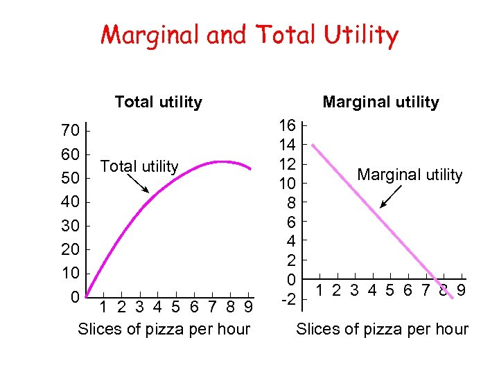 Marginal and Total Utility Total utility 70 60 50 40 30 20 10 0