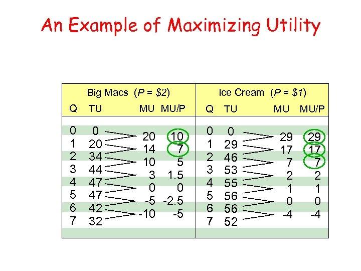 An Example of Maximizing Utility Big Macs (P = $2) Ice Cream (P =