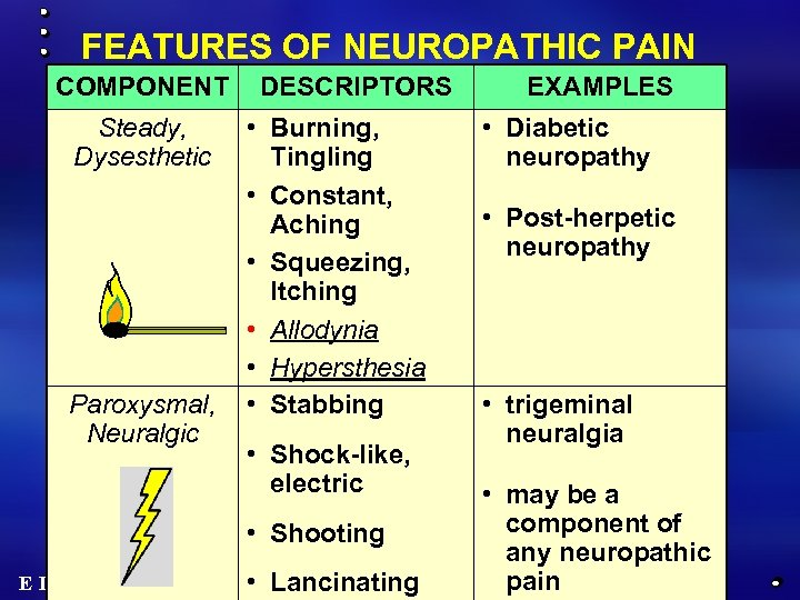 FEATURES OF NEUROPATHIC PAIN COMPONENT Steady, Dysesthetic Paroxysmal, Neuralgic DESCRIPTORS • Burning, Tingling •