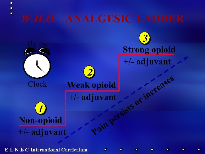 W. H. O. ANALGESIC LADDER 3 By the Strong opioid +/- adjuvant 2 Clock