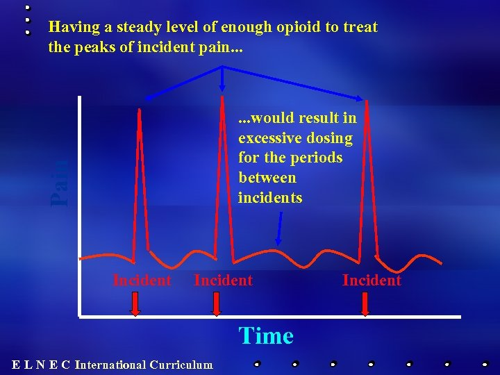 Having a steady level of enough opioid to treat the peaks of incident pain.
