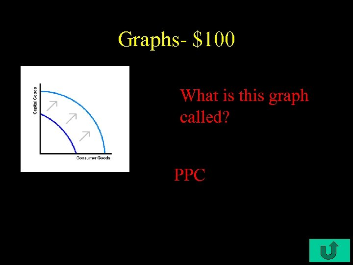 Graphs- $100 What is this graph called? PPC