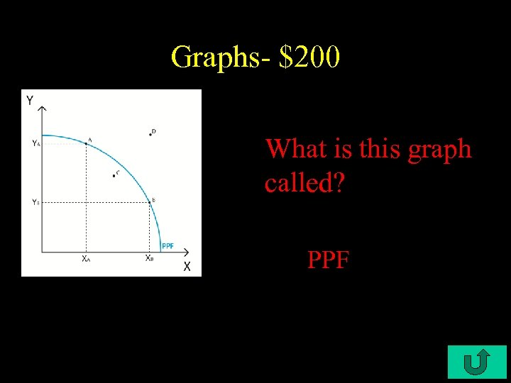 Graphs- $200 What is this graph called? PPF