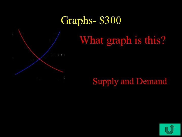 Graphs- $300 What graph is this? Supply and Demand